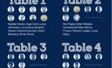 Bàn ăn tuyển Pháp do Deschamps thiết kế: Giroud ngồi cạnh Benzema, Mbappe ở đâu?