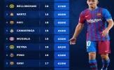 Top 10 ngôi sao U18 đắt giá nhất thế giới: La Masia chiếm sóng; Gavi ở đâu?