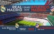 Chung kết Champions League Real vs Atletico: Cơ hội đòi nợ
