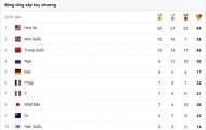 Cập nhật bảng tổng sắp huy chương Olympic Rio 2016