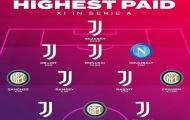Ronaldo, Lukaku và đội hình 11 ngôi sao hưởng lương cao nhất Serie A 2020-21