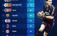 Top 10 thủ thành đỉnh nhất lịch sử Champions League: Casillas số 1, huyền thoại Man Utd thứ mấy?