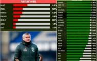 7 cầu thủ người hâm mộ muốn Man Utd bán đi nhất
