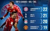 5 cặp song sát đỉnh nhất châu Âu mùa này: Bộ đôi Man Utd xếp thứ 4, Son - Kane ở đâu?