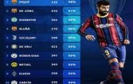 Top 10 chân chuyền đỉnh nhất vòng bảng UCL: Cặp trung vệ Man City góp mặt, bất ngờ số 3