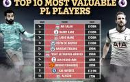 Top 10 cầu thủ đắt giá nhất NHA: Liverpool áp đảo, Bruno chỉ đứng thứ 7