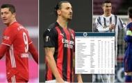 10 chân sút vĩ đại nhất thập kỷ: Messi - Ronaldo xứng danh kỳ phùng địch thủ, Cavani cũng có phần