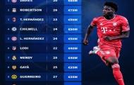 Top 10 hậu vệ trái đắt giá nhất: Telles chót bảng, Robertson 'chào hàng' cơn lốc Bayern