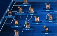 Siêu đội hình CONMEBOL: Brazil chiếm sóng, bom xịt Barca 'phò tá' Messi