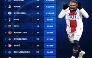 Top 10 tiền đạo trái đắt giá nhất: Rashford xếp trên Grealish 4 bậc, Son ở đâu?