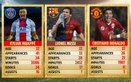 Ở tuổi 22, Mbappe quá bùng nổ so với Ronaldo hay Messi