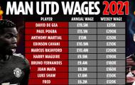 Top 10 cầu thủ hưởng lương cao nhất Man Utd: Bruno chỉ đứng thứ 7