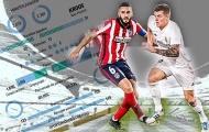 3 'điểm nóng' quyết định thành bại trận derby Madrid