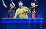 10 cầu thủ trẻ nhất chạm mốc 20 bàn thắng tại Champions League: Haaland, Mbappe ở đâu?