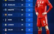 Top 10 chân làm bàn hàng đầu châu Âu: Bruno xếp thứ 10, số 1 quá cách biệt