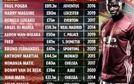 Top những thương vụ đắt giá nhất lịch sử Man Utd: Pogba thống trị, 'món hời đậm' thứ 7