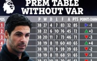 BXH Premier League nếu không có VAR: Arsenal số 4