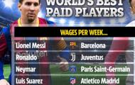Top 5 siêu sao nhận lương cao nhất: Bộ đôi Barca, CR7 xếp thứ 2
