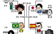 Cười té khói với loạt ảnh chế tứ kết Olympics