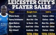 Bán 5 cái tên lời gần 15 lần, Leicester xây lực lượng 430 triệu bảng