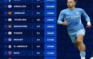 Top 10 ngôi sao người Anh được định giá cao nhất: Sancho ở đâu?