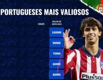 10 cầu thủ người Bồ Đào Nha đắt giá nhất: Ronaldo đồng hạng 5, Bruno xếp sau 1 người