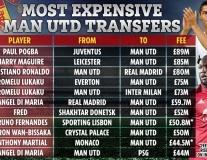 10 vụ mua bán đắt đỏ nhất lịch sử Man Utd: Ronaldo thứ 3, 'choáng' với Bruno