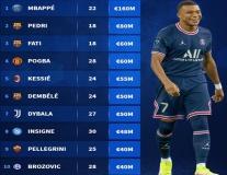 Top 10 cầu thủ tự do đắt giá nhất mùa hè 2022: Mbappe khác biệt, Pogba ở đâu?