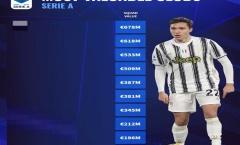 10 CLB sở hữu đội hình đắt giá nhất Serie A 2020-21: Số 1 không thể khác