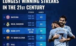 10 đội bóng có chuỗi trận thắng dài nhất trong thế kỷ 21: Man City đứng ở đâu?
