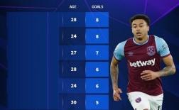 10 cầu thủ ghi nhiều bàn thắng nhất Premier League kể từ khi Lingard rời Man Utd
