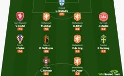 ĐHTB EURO 2020 dựa trên điểm trung bình: Ronaldo chắc suất; Hà Lan góp 4 cái tên