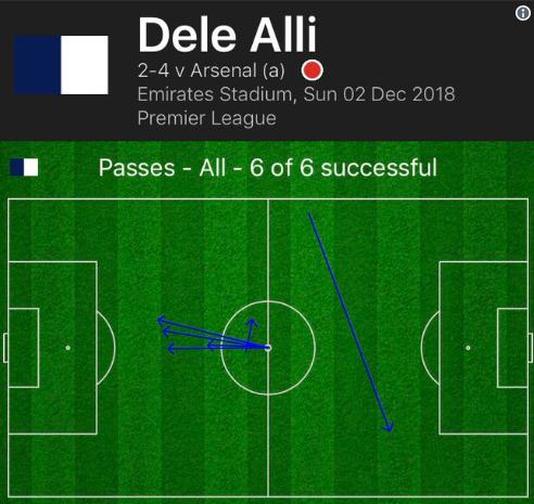Siêu tiền vệ 90 triệu bảng có thống kê cực sốc trước Arsenal (alli) - Bóng Đá