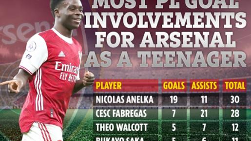 Bukayo Saka chen chân vào top 4 sao tuổi teen thành công nhất Arsenal tại NHA