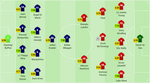 TRỰC TIẾP PSG vs Man United: Đội hình dự kiến - Bóng Đá