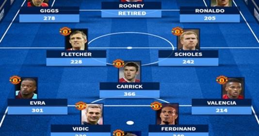 Siêu đội hình Rooney và những chí cốt tại Man Utd   Bóng Đá