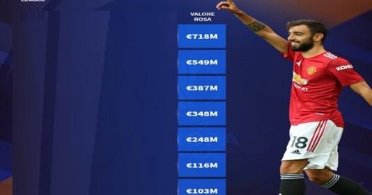 Giá trị đội hình của 8 CLB góp mặt ở tứ kết Europa League | Bóng Đá