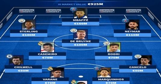 Đội hình đắt giá nhất bán kết Champions League 2020-21 | Bóng Đá