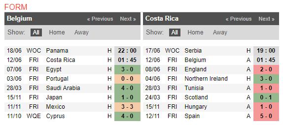 01h45 ngày 12/06, Bỉ vs Costa Rica: Phép thử cuối cùng - Bóng Đá